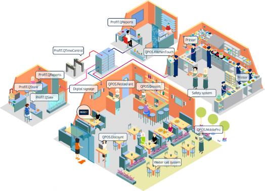 Автоматизация предприятий ресторанной индустрии