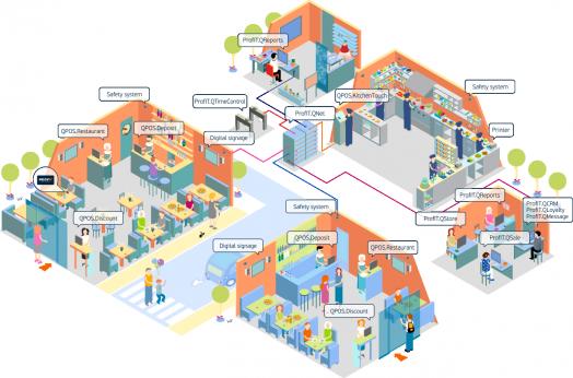 Автоматизация ресторанов и сетей