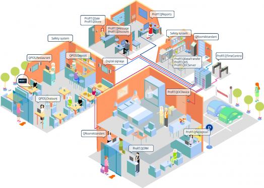 Автоматизация гостиниц и отелей